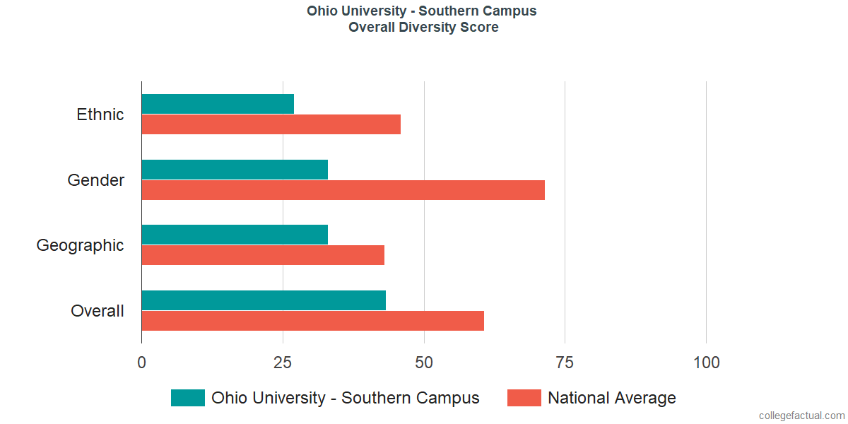 Overall Diversity at Ohio University - Southern Campus