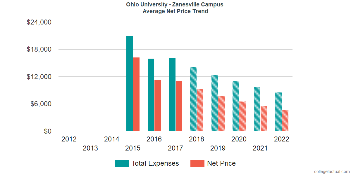 Net Price Trends at Ohio University - Zanesville Campus