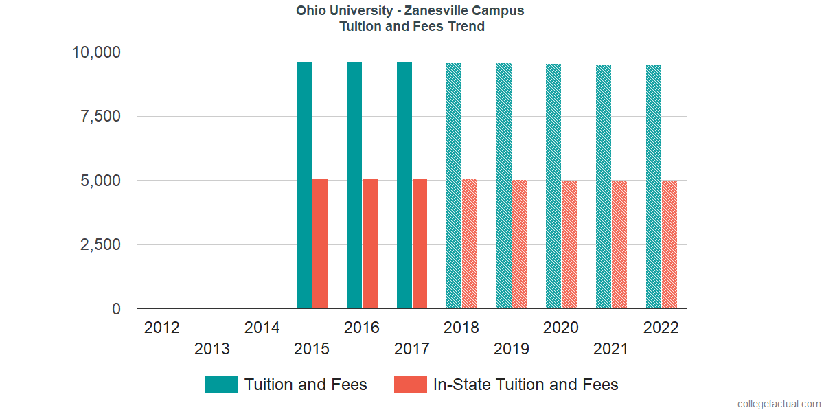 Tuition and Fees Trends at Ohio University - Zanesville Campus