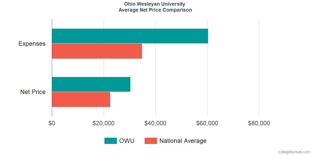 Net Price Comparisons at Ohio Wesleyan University