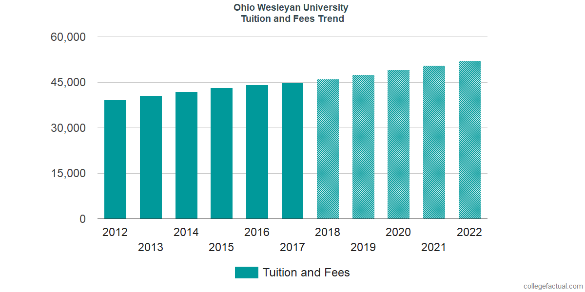 Tuition and Fees Trends at Ohio Wesleyan University