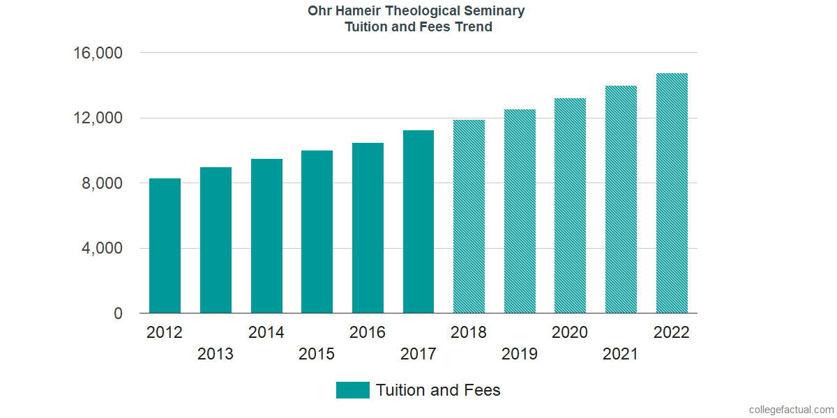 Tuition and Fees Trends at Ohr Hameir Theological Seminary