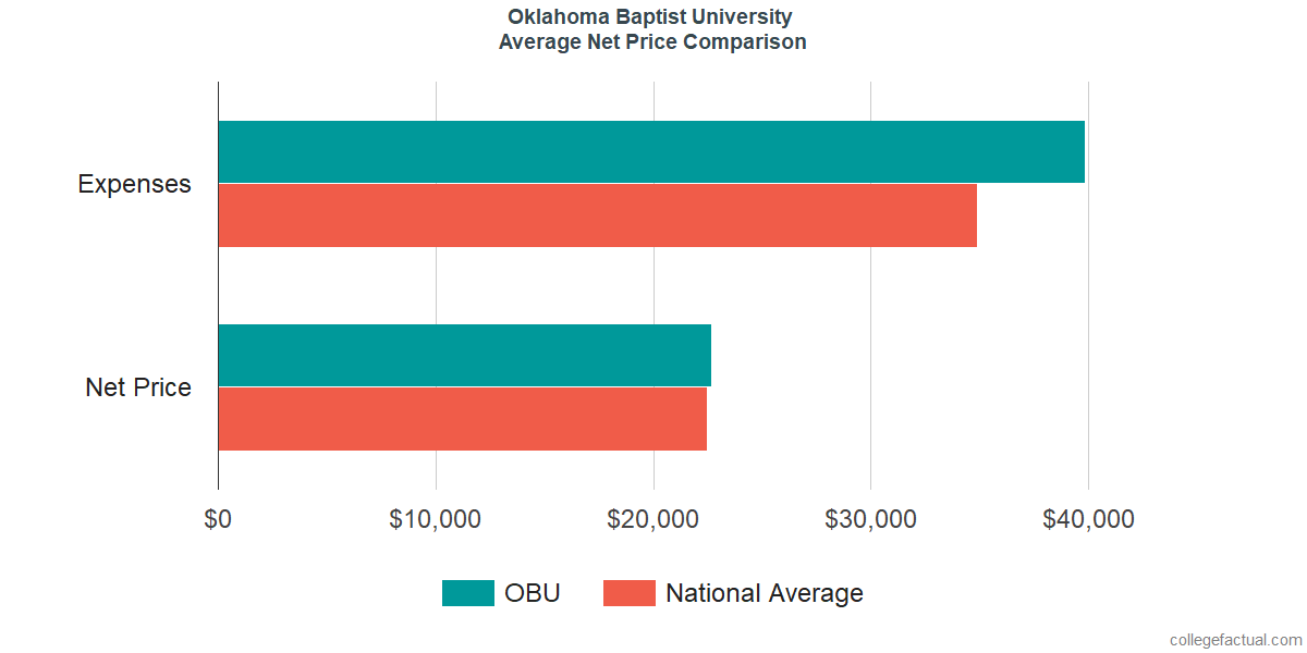Net Price Comparisons at Oklahoma Baptist University