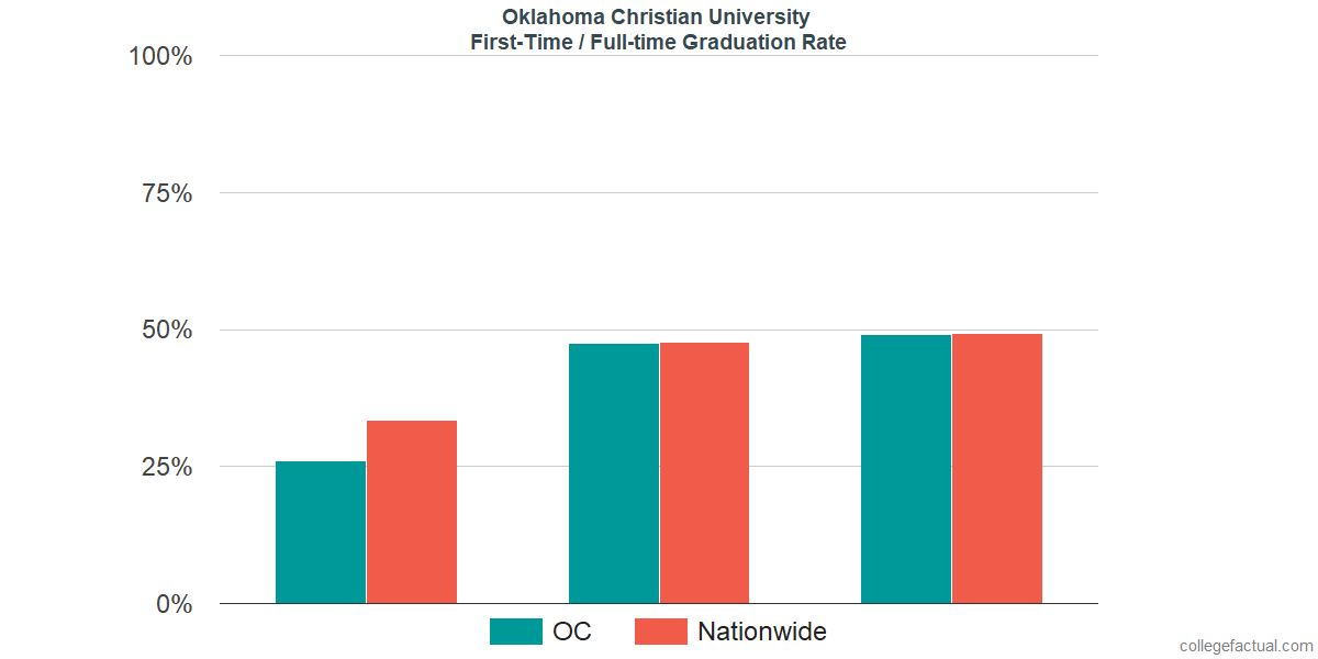 Graduation rates for first-time / full-time students at Oklahoma Christian University