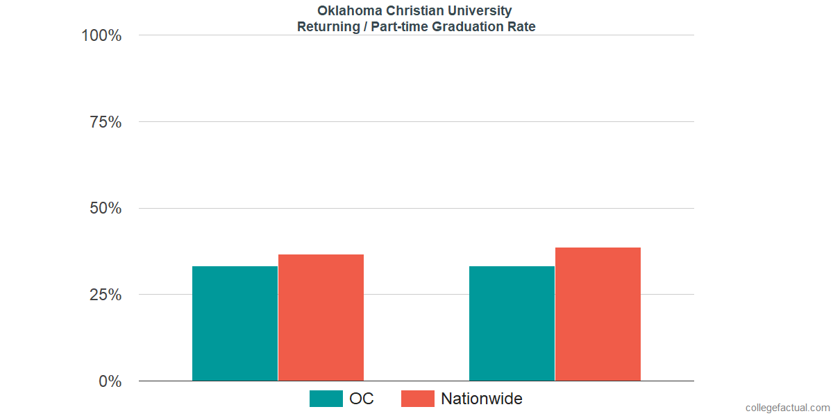 Graduation rates for returning / part-time students at Oklahoma Christian University