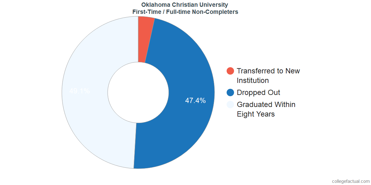 Non-completion rates for first-time / full-time students at Oklahoma Christian University