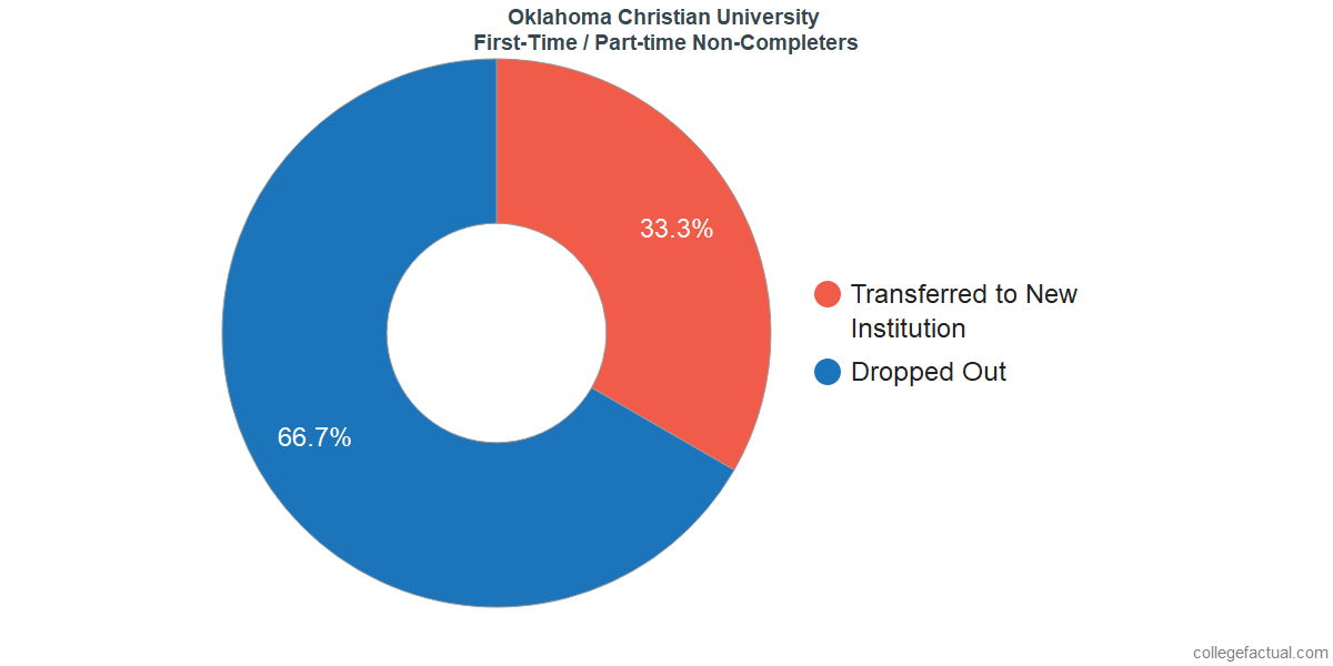 Non-completion rates for first-time / part-time students at Oklahoma Christian University