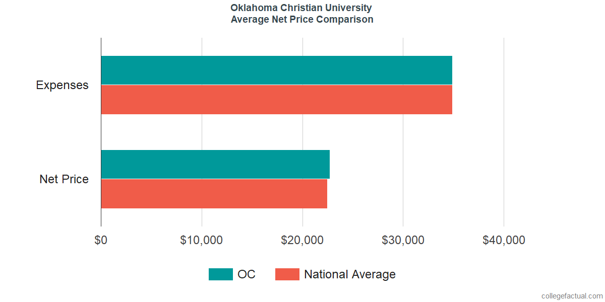 Net Price Comparisons at Oklahoma Christian University