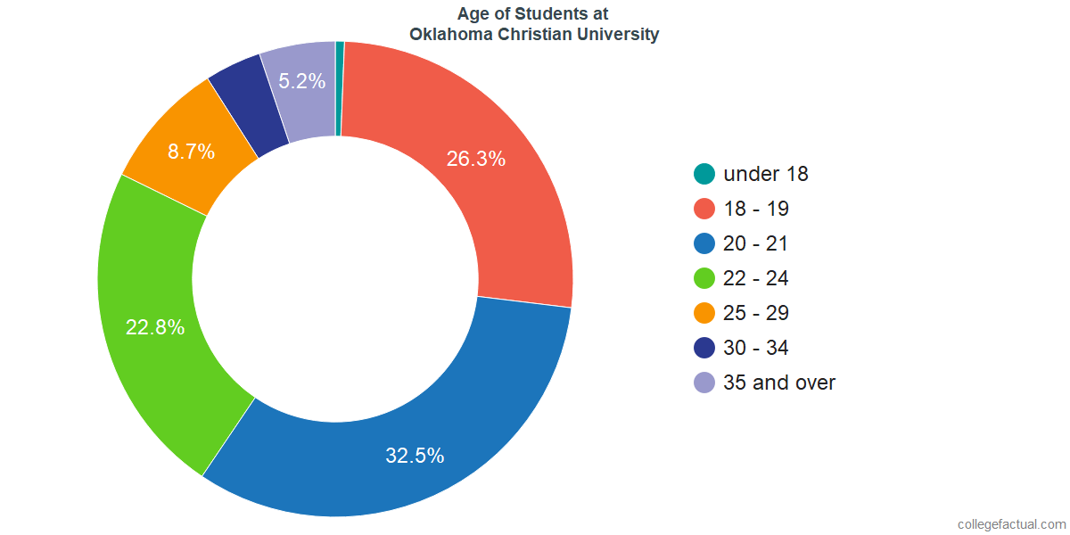 Age of Undergraduates at Oklahoma Christian University