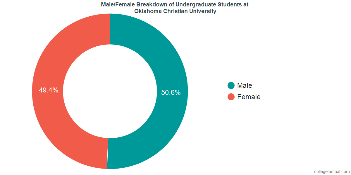 Male/Female Diversity of Undergraduates at Oklahoma Christian University