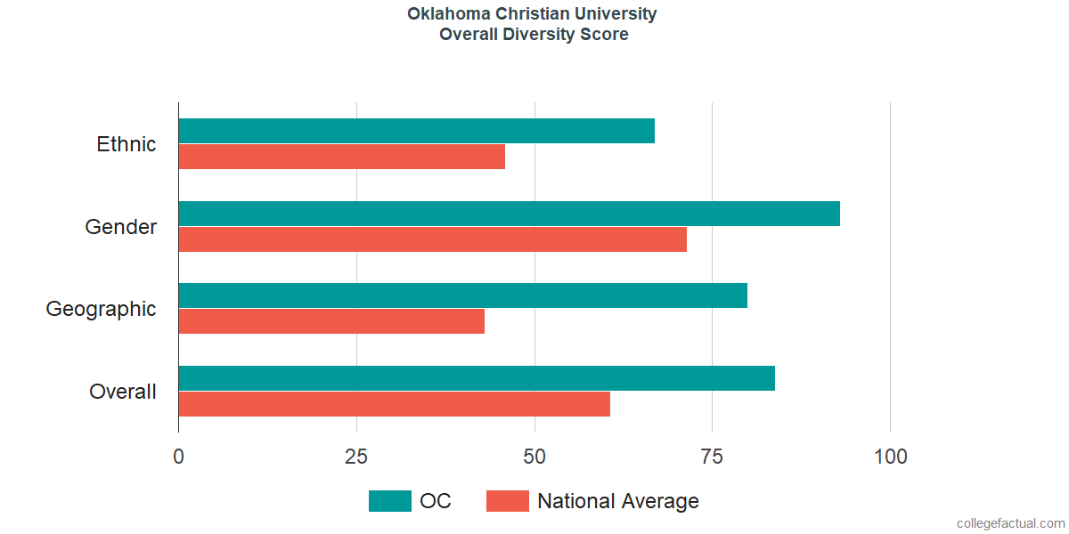 Overall Diversity at Oklahoma Christian University
