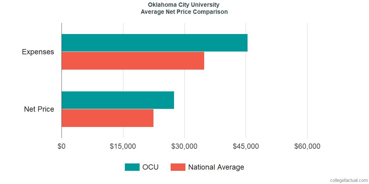 Net Price Comparisons at Oklahoma City University