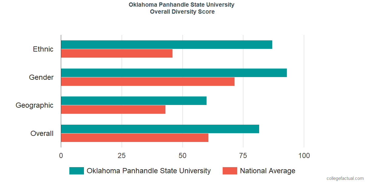 Overall Diversity at Oklahoma Panhandle State University