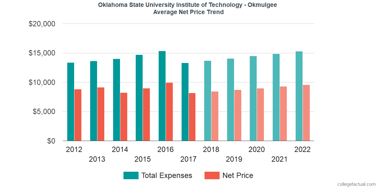 Average Net Price at Oklahoma State University Institute of Technology