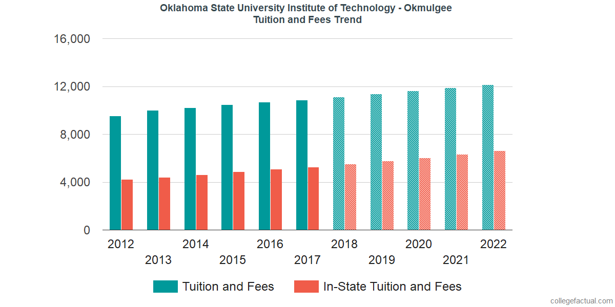 Tuition and Fees Trends at Oklahoma State University Institute of Technology