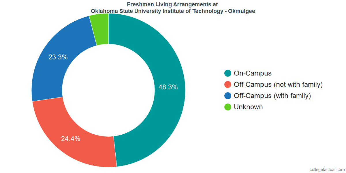 Freshmen Living Arrangements at Oklahoma State University Institute of Technology