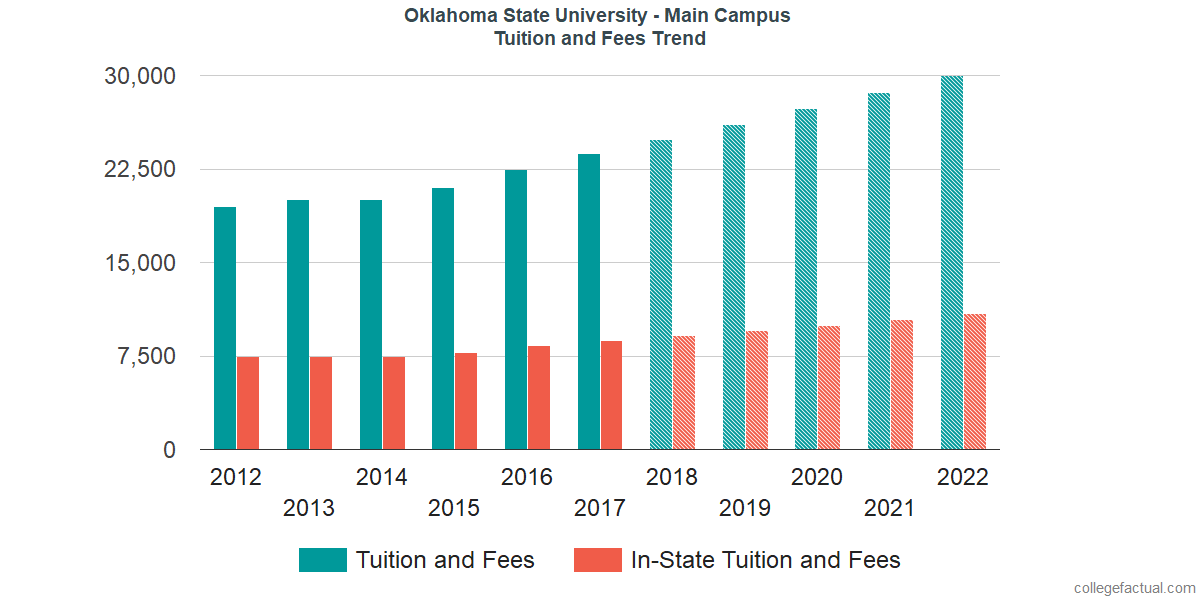 Tuition and Fees Trends at Oklahoma State University - Main Campus