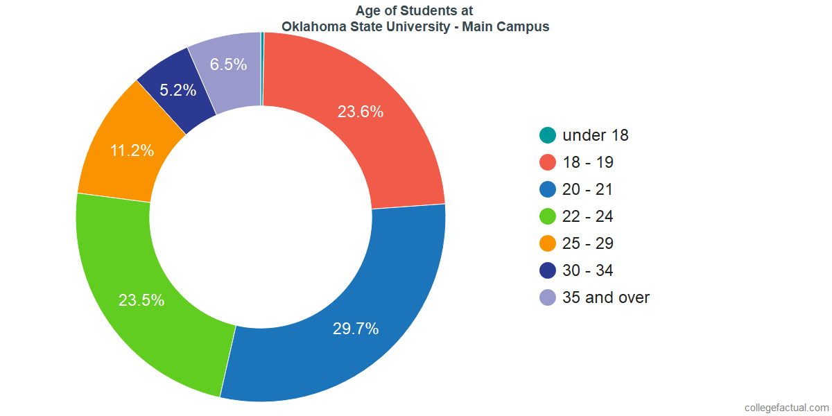 Age of Undergraduates at Oklahoma State University - Main Campus