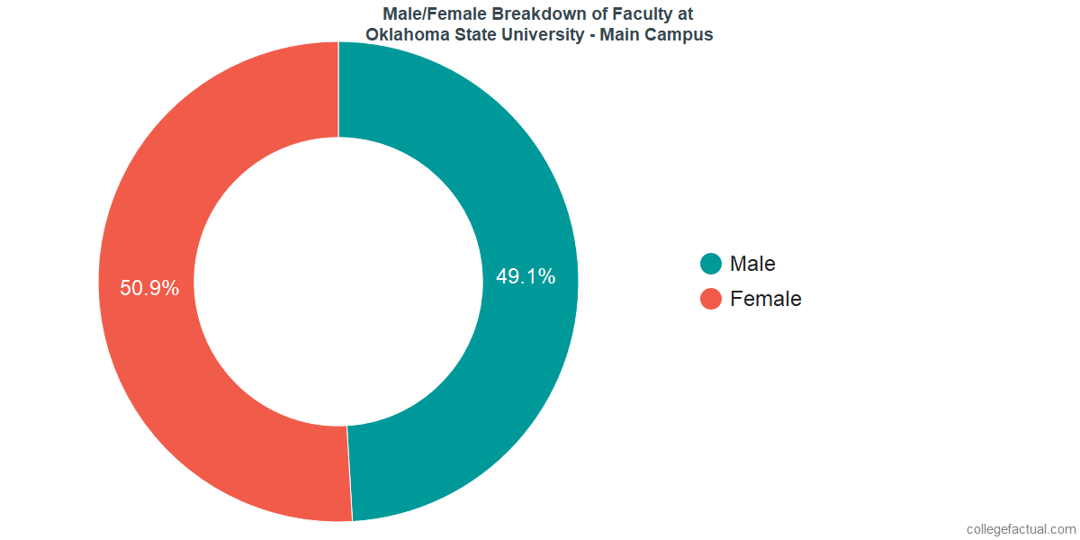 Male/Female Diversity of Faculty at Oklahoma State University - Main Campus