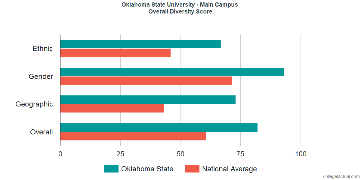 Overall Diversity at Oklahoma State University - Main Campus