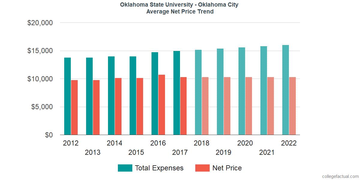 Average Net Price at Oklahoma State University - Oklahoma City