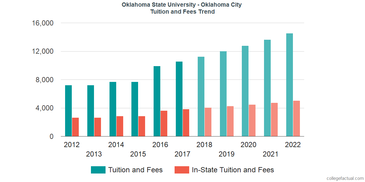 Tuition and Fees Trends at Oklahoma State University - Oklahoma City