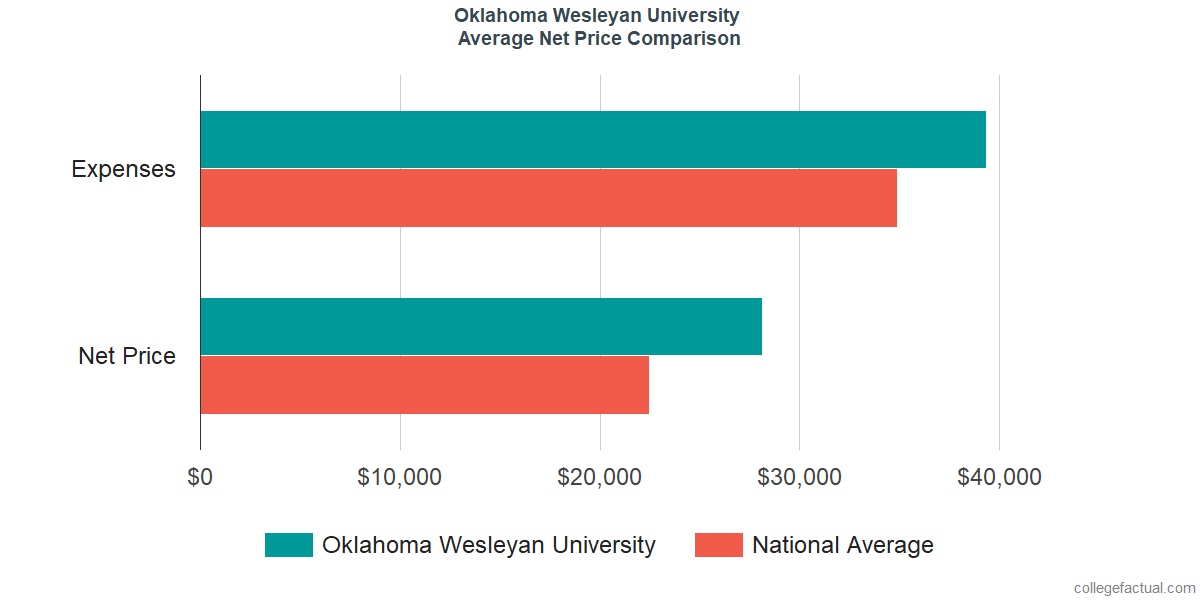 Net Price Comparisons at Oklahoma Wesleyan University