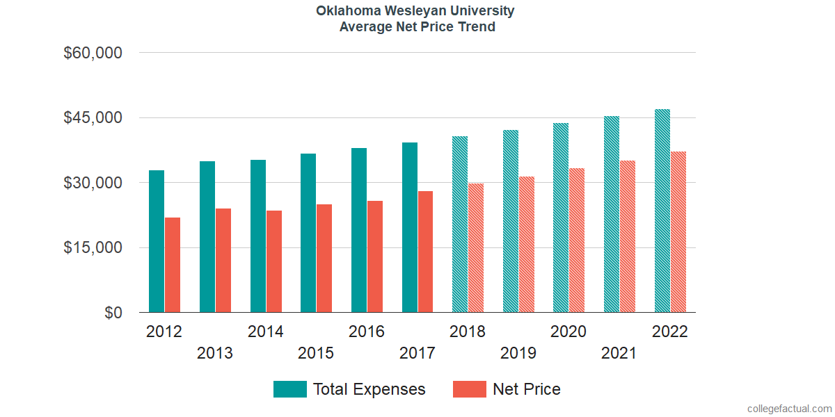 Net Price Trends at Oklahoma Wesleyan University