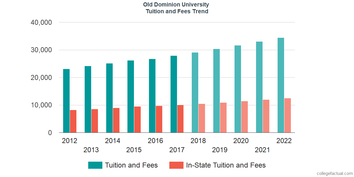Tuition and Fees Trends at Old Dominion University