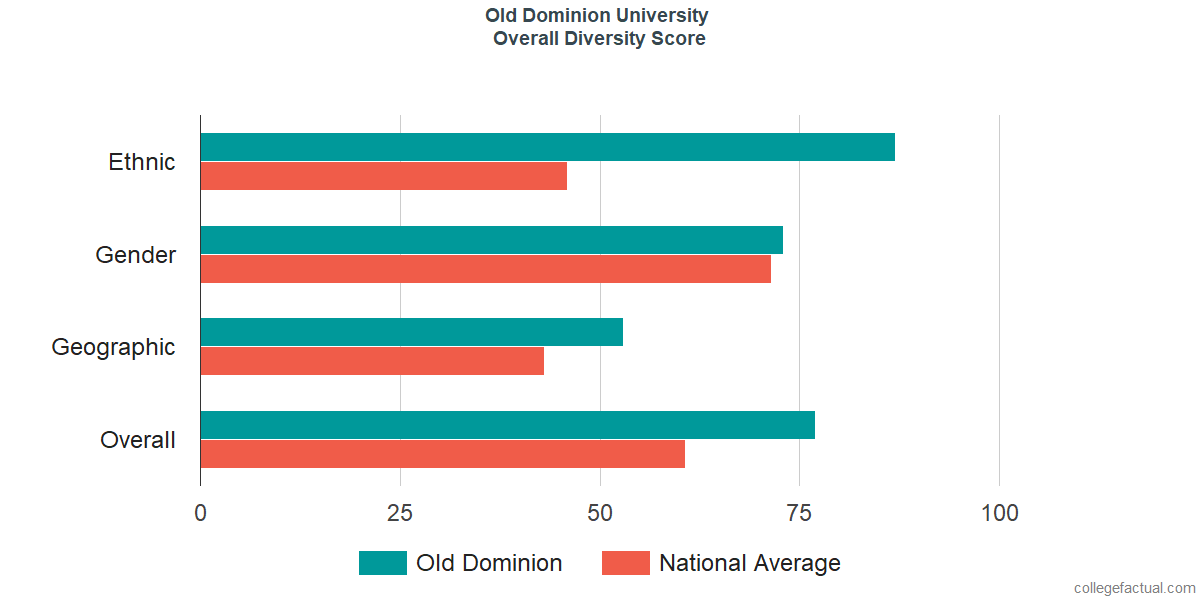 High Quality Overall Diversity At Old Dominion University