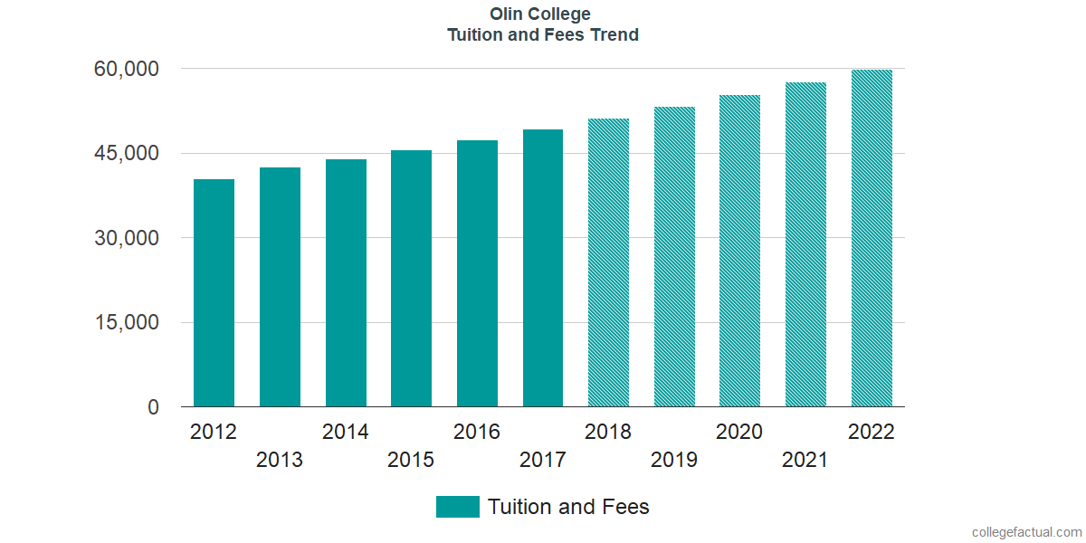 Tuition and Fees Trends at Olin College