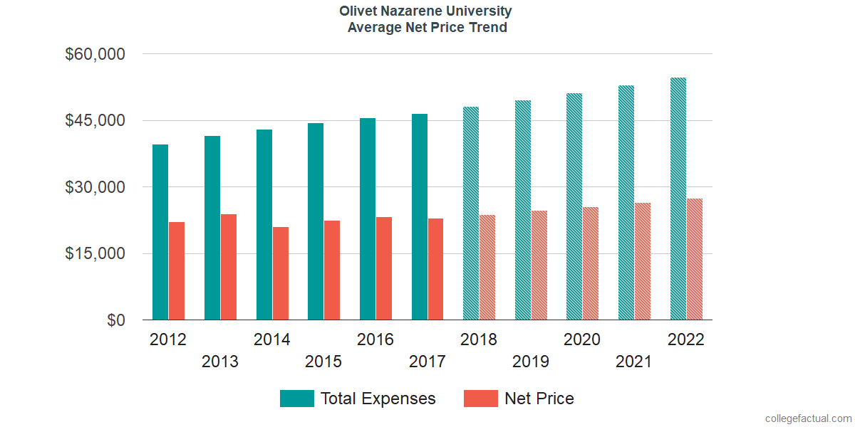 Net Price Trends at Olivet Nazarene University