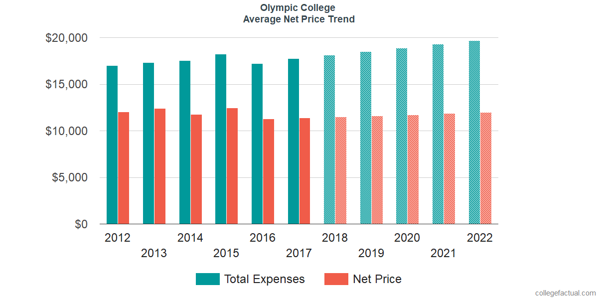 Net Price Trends at Olympic College
