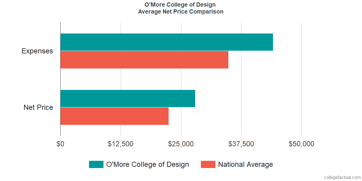 Net Price Comparisons at O'More College of Design