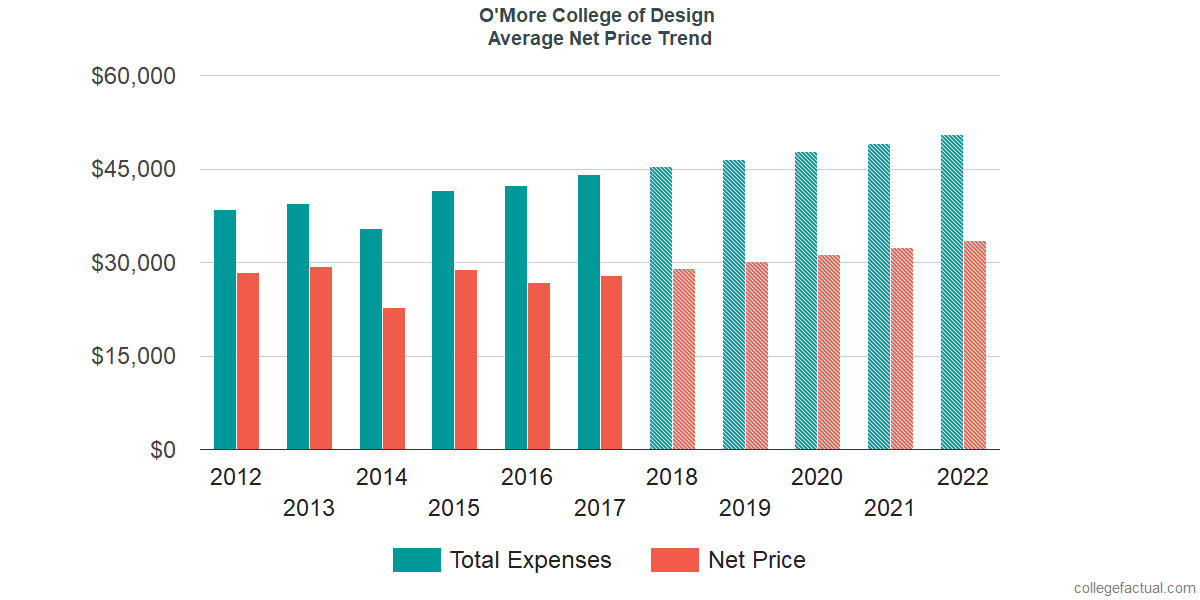 Net Price Trends at O'More College of Design
