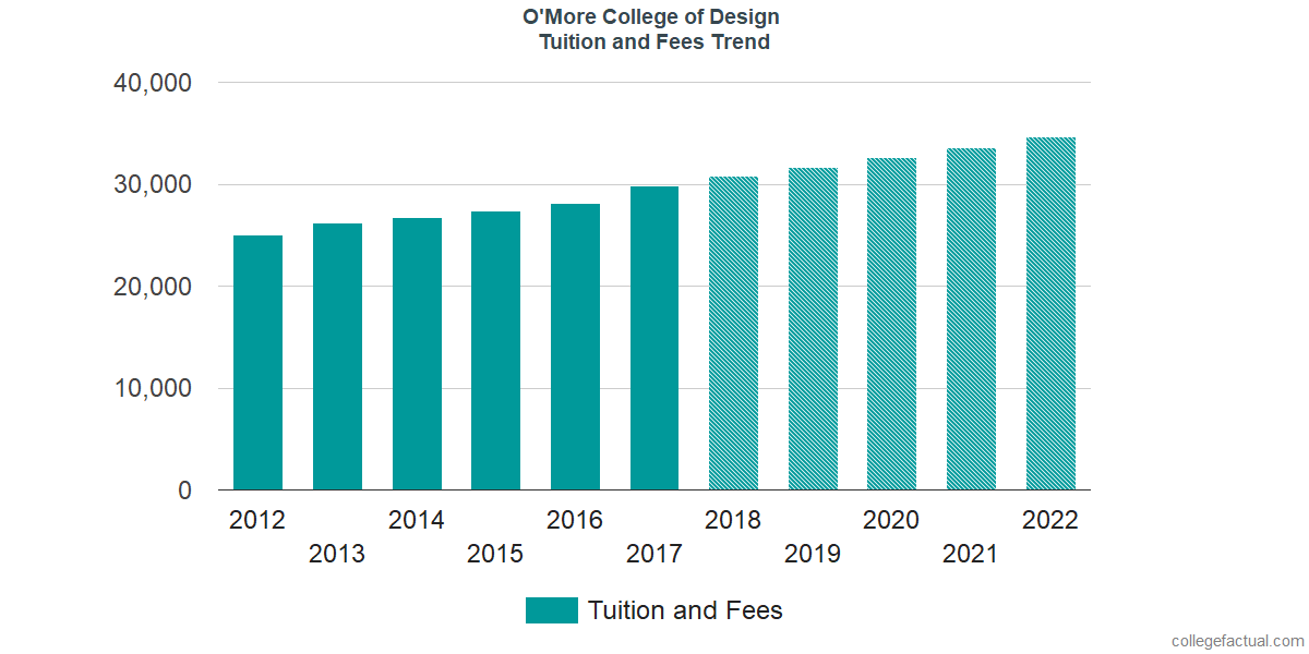 Tuition and Fees Trends at O'More College of Design