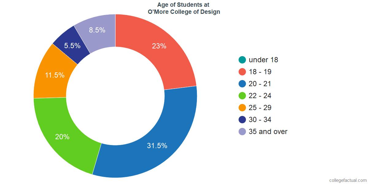 Age of Undergraduates at O'More College of Design