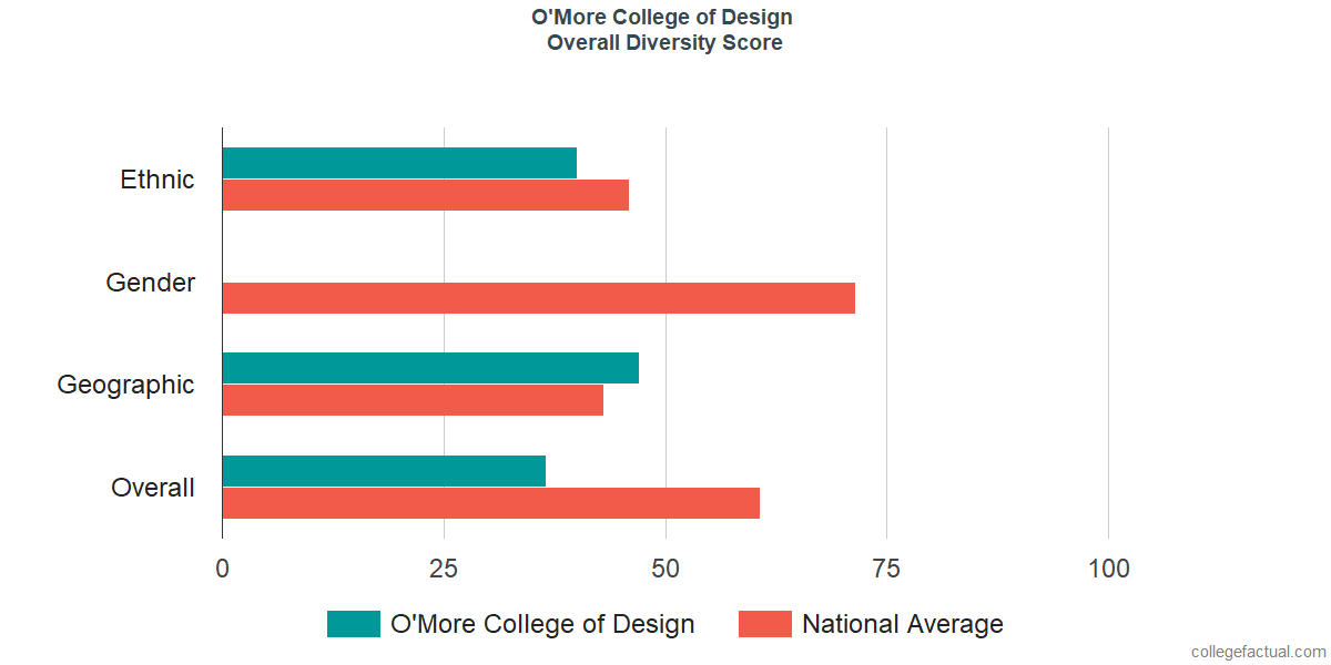 Overall Diversity at O'More College of Design