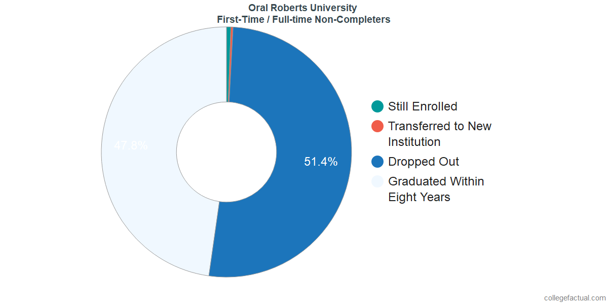 Non-completion rates for first-time / full-time students at Oral Roberts University