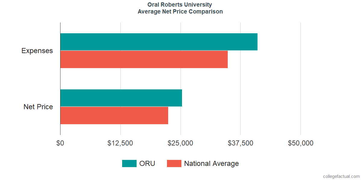 Net Price Comparisons at Oral Roberts University