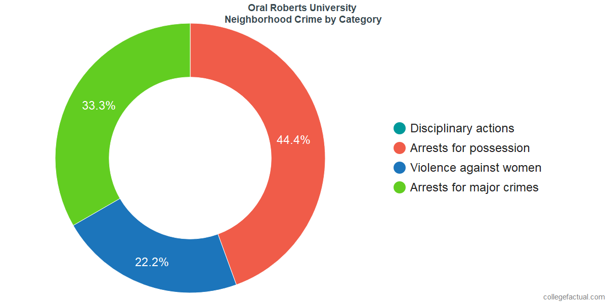 Tulsa Neighborhood Crime and Safety Incidents at Oral Roberts University by Category