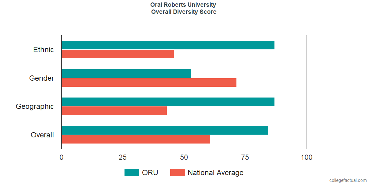 Overall Diversity at Oral Roberts University