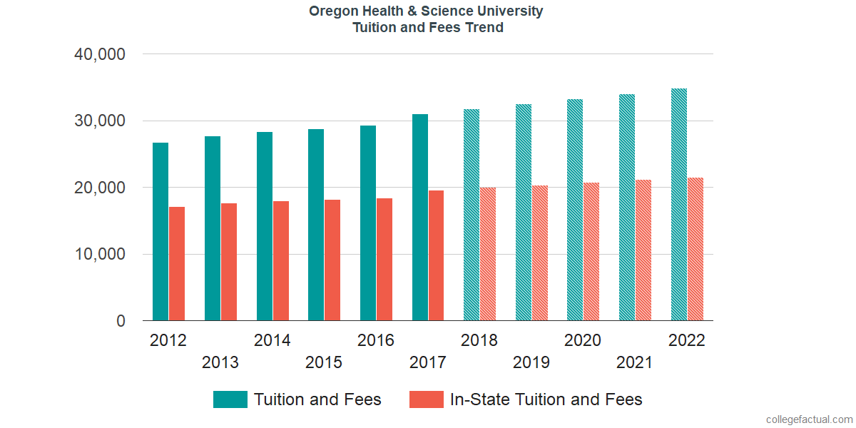 Tuition and Fees Trends at Oregon Health & Science University