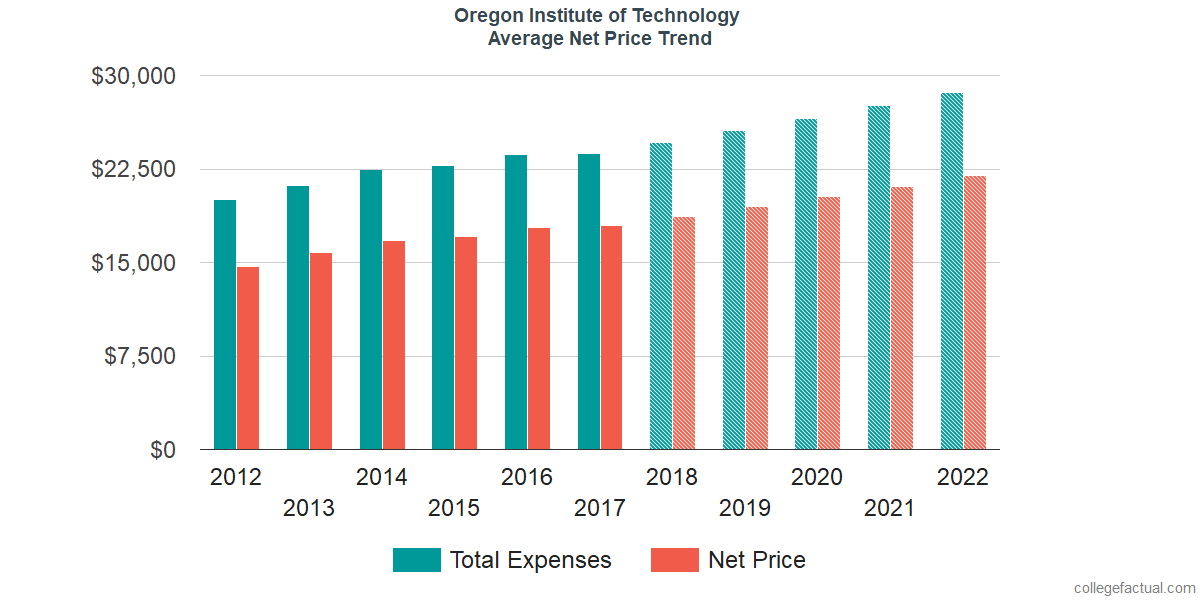 Average Net Price at Oregon Institute of Technology
