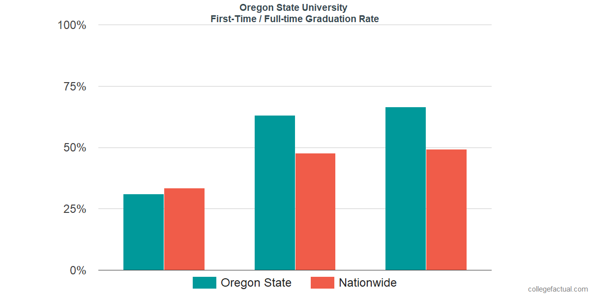 Graduation rates for first-time / full-time students at Oregon State University