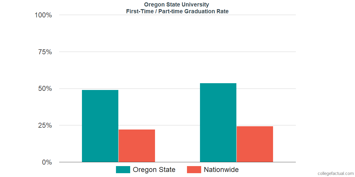 Graduation rates for first-time / part-time students at Oregon State University