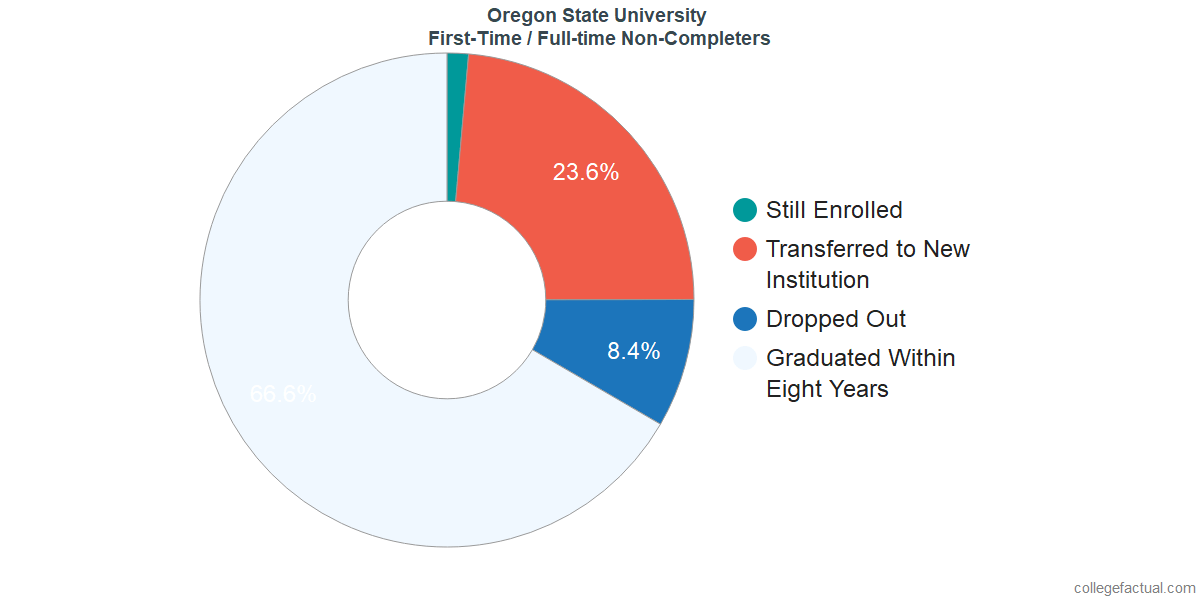 Non-completion rates for first-time / full-time students at Oregon State University