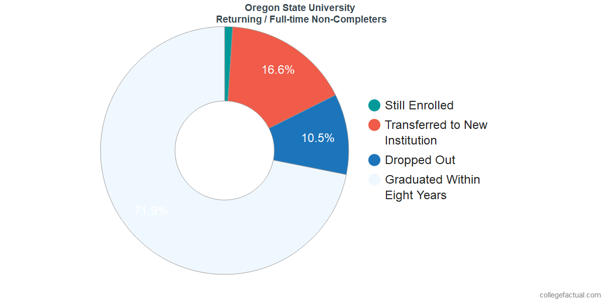 Non-completion rates for returning / full-time students at Oregon State University