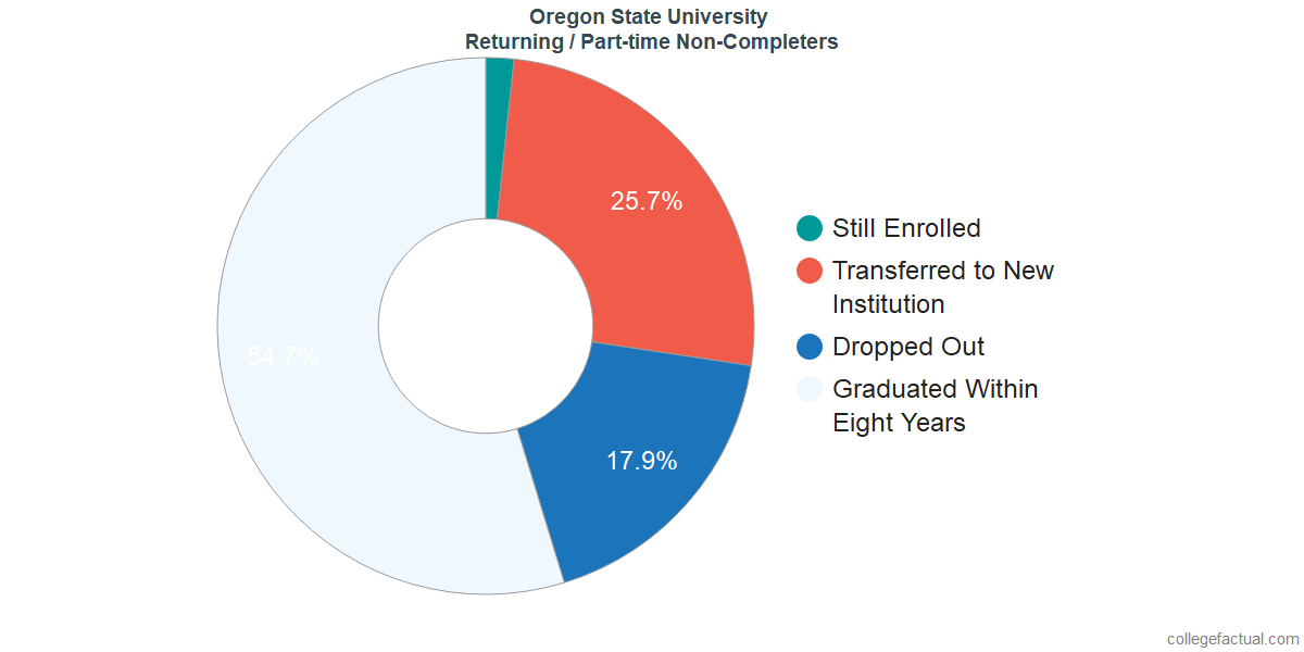 Non-completion rates for returning / part-time students at Oregon State University