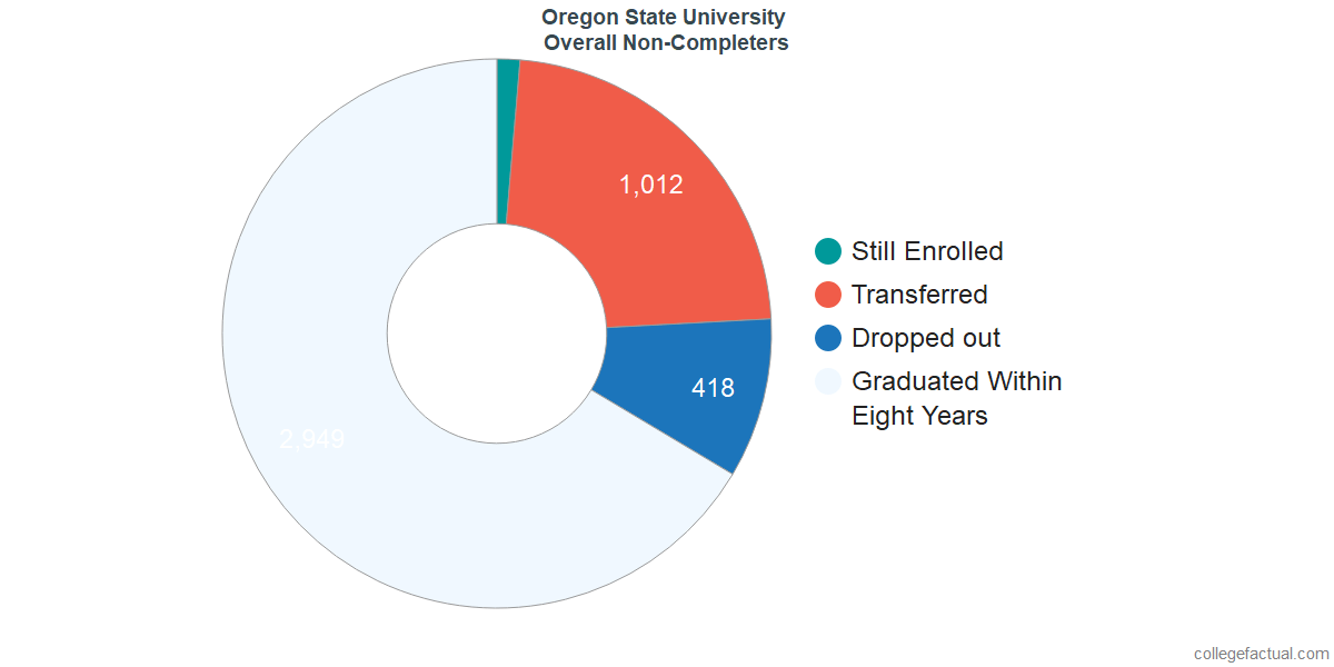 dropouts & other students who failed to graduate from Oregon State University